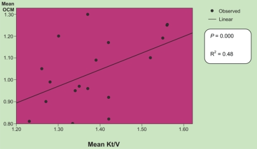 Correlation between Kt/V as measured by urea reduction and by ionic dialysance (R2 = 0.48, P < 0.000).Abbreviation: OCM, online conductivity monitoring.
