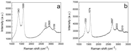The Raman spectra of the flame-deposited carbon nanostructures for different time lengths. (a) the 30-min sample and (b) the 60-min sample.