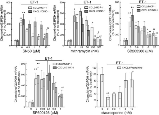 Dose-dependent inhibition of ET-induced changes in CCL2, CXCL1 andCX3CL1 mRNA levels by signal transduction inhibitors.Serum-starved astrocytes were treated with 100 nM ET-1 for one (CCL2 andCXCL1) or six (CX3CL1) hours. Different concentrations of signaltransduction inhibitors (SN50, mithramycin, SB203580, SP600125 andstaurosporine) were included in the medium 30 minutes before treatmentwith ET-1. The expression of CCL2, CXCL1 and CX3CL1 mRNA was normalizedto G3PDH and expressed as the % of no treatment cultures. Data are themean ± SEM of 6 to 12 experiments. *P <0.05,**P <0.01 versus no treatment,#P <0.05, ##P <0.01versus ET-1 with no inhibitor by one-way ANOVA followed byFisher's PLSD test. ANOVA, analysis of variance; ET, endothelin;G3PDH, glyceraldehyde-3-phosphate dehydrogenase; PLSD, protected leastsignificant difference; SEM, standard error of the mean.