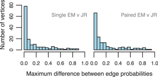 Distributions of the differences between the parameter estimates of EM and JR from single and paired-end data