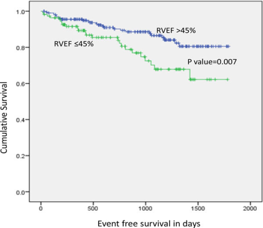 Kaplan-Meier curves showing the separation between the RVEF > 45% group versus the RVEF < 45% group in event free days survival for the primary outcome.