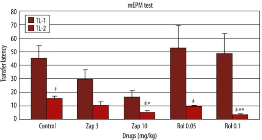 Effect of zaprinast (3 and 10 mg/kg) and rolipram (0.05 and 0.1 mg/kg) on learning and memory (n=6) (in which zaprinast and rolipram was administered 60 and 30 min; respectively before the training) in the elevated plus maze test in mice. The data are expressed as mean ±SEM values of animals. # p<0.05, when the first and second sessions of groups were compared; * p<0.05, ** p<0.01 compared to second session of the control group.