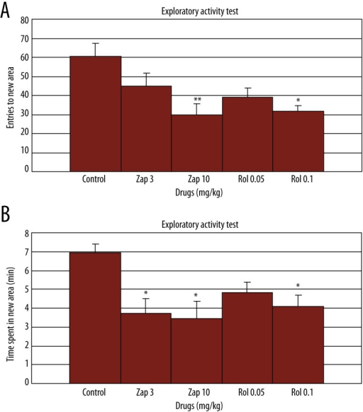 Effect of zaprinast (3 and 10 mg/kg) and rolipram (0.05 and 0.1 mg/kg) administration on exploratory activity in free exploratory paradigm (Hughes Box) (n=6). Drugs were injected 60 and 30 min, respectively, prior to testing. The data are expressed as mean ±SEM values. a: total number of entries to novel side, b: total time spent in the novel side. * p<0.05, ** p<0.01 compared to the control group.