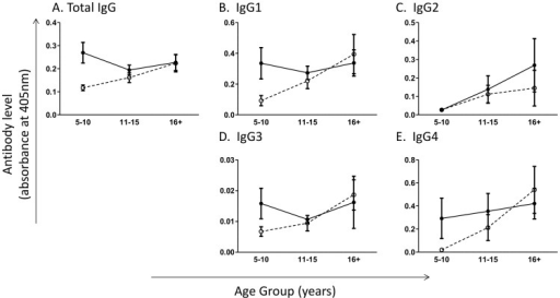 Total adult worm-specific IgG levels differ by age group in healthy participants but not schistosome patients.Adult worm specific (A) total IgG, (B) IgG1, (C) IgG2, (D) IgG3, (E) IgG4 responses by age group and infection status measured by ELISA. Open circles and dashed lines, healthy individuals; closed circles and solid lines, schistosome patients. Bars represent standard error of mean. Significant differences between schistosome infected and uninfected participants within age groups according to sub-group analysis are indicated by p: ** p≤0.005, *p≤0.05.
