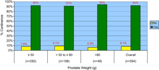 Continence rates at 12 months (one or fewer pads per day) stratified by prostate weight (P = 0.77).