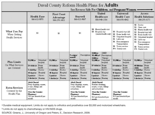Revised Medicaid Reform Plan Comparison Chart for Duval County, Florida