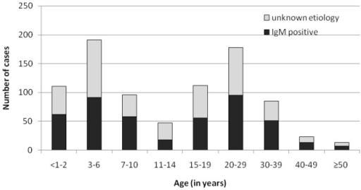 Numbers of samples positive for IgM antibodies against any of the viruses tested according to age groups, Belarus, 2009–2011.