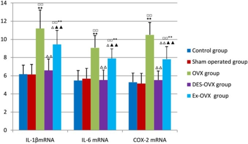 IL-1β, IL-6, and COX-2 mRNA expression in the five groups.compared with the control group: □□p<0.01; compared with the sham-operated: **p<0.01; compared with the OVX group: △p<0.05, △△p<0.01; compared with the DES-OVX group: ▴▴p<0.01.
