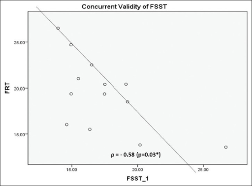 Correlation Scatter block between FRT and FSST. According Shrout and Fleiss JL criteria there is moderate degree of inverse association between FRT and FSST with Spearman's ρ-0.58 (P=0.03)