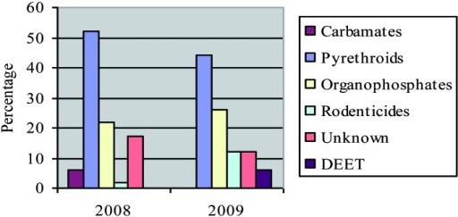 Percentage distribution of types of pesticides8).