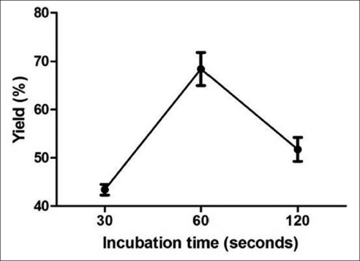 Optimization of incubation time.Optimization of incubation time with the duration of the reaction on X-axis against percentage yield on the Y-axis.