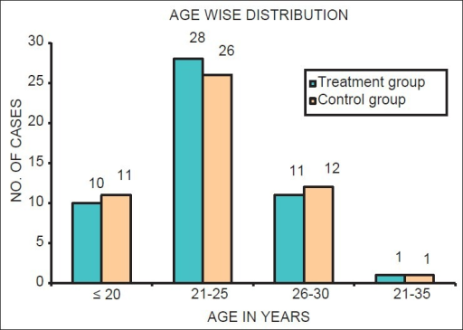 Age-wise distribution of sample in both treatment and control group
