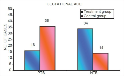 Distribution of number of cases with preterm birth and normal term birth in mothers in treatment group and control group