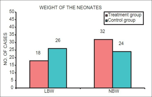 Distribution of number of cases with low birth weight and normal birth weight neonates in mothers in treatment group and control group