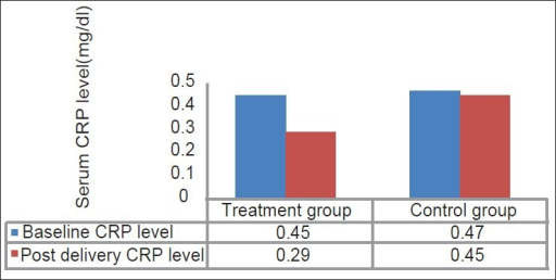Mean values of serum C-reactive protein level measured at baseline and postdelivery in treatment group and control group