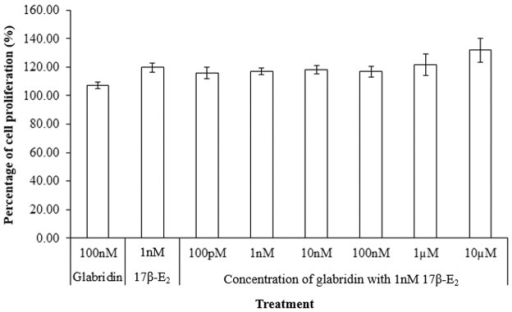 Effect of varying concentrations of glabridin with 1nM 17β-E2 on the induction of cell proliferation in Ishikawa cells in comparison to 1nM 17β-E2.There was no significant difference between the combination treatments with 1nM 17β-E2.