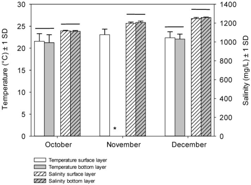 Mean (±1 SD) temperature (°C) and salinity (mg/L) in the surface and overlying water layers measured at the four sites in October to December in Lake Yangebup during this study. * = missing data; horizontal line indicates that no significant difference between data were detected (student t-test).