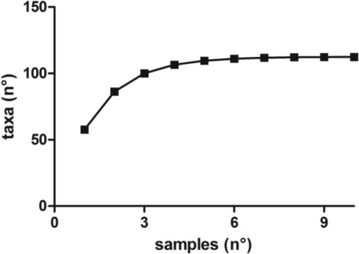 Rarefaction curves describing the observed number of taxa as a function of the number of samples processed.