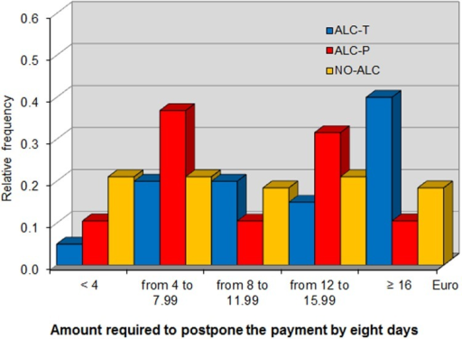 Distribution of additional sum required to postpone payment by eight days.
