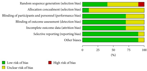Risk of bias assessment for studies meeting inclusion criteria.