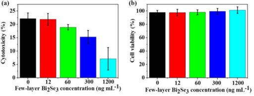 Few-layer Bi2Se3 reduces the cytoxicity induced by Aβ1-42 fibrils for C6 rat glioma cells. Samples were prepared in the presence (a) or absence (b) of Aβ1-42. The cytotoxic effect on C6 cells was determined by MTT assay from three separate measurements. Error bars indicate±s.d. Percentage of cytotoxicity was calculated as follows: Cytotoxicity = 100% - cell viability.