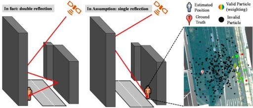 Illustration of the devastated effect caused by double reflected non-line-of-sight (NLOS).