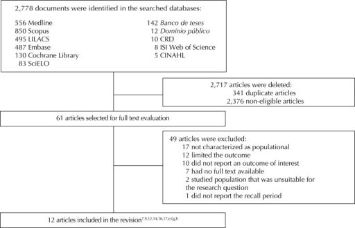 Flowchart of the search result, selection and inclusion of studies.