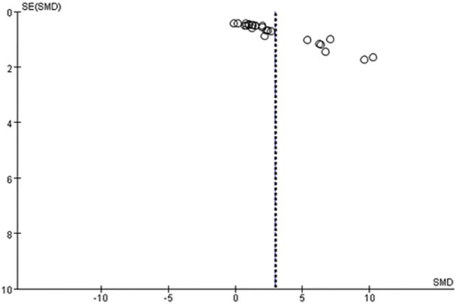 Funnel plot for the studies that estimated SOD.Dotted line shows the overall estimated standard mean difference.The figure showed that the studies distributed symmetrically around the overall mean estimate.