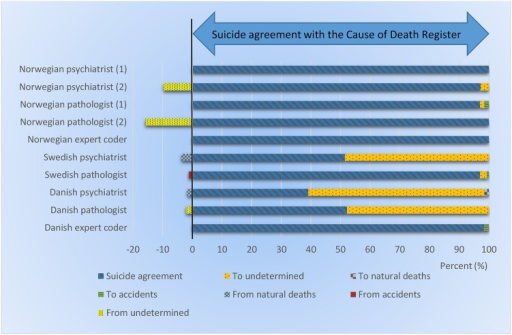 Reclassification of suicides in the Swedish data set. First re-evaluation (1), and second re-evaluation (2). Agreement (blue slanted lines) in classification of manner of death between the Swedish Cause of Death Register and the experts' classification. Bars to the left of the vertical black line show the experts' reclassifications (%) from suicides to undetermined, natural deaths and accidents. Bars to the right of the vertical black line show the experts' reclassifications (%) of accidents, undetermined manner of deaths and natural deaths to suicides.