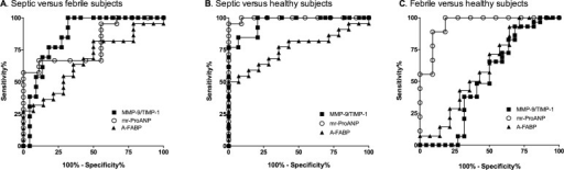 Receiver operating characteristic curves for biomarker discrimination between septic versus control febrile and healthy subjects.ROC curves for MMP-9/TIMP-1 ratio, mr-ProANP and A-FABP levels for (A) septic versus febrile subjects; (B) septic versus healthy subjects and (C) febrile versus healthy subjects. Triangle, A-FABP levels; Circle, mr-ProANP levels; Square, MMP-9/TIMP-1 ratio.