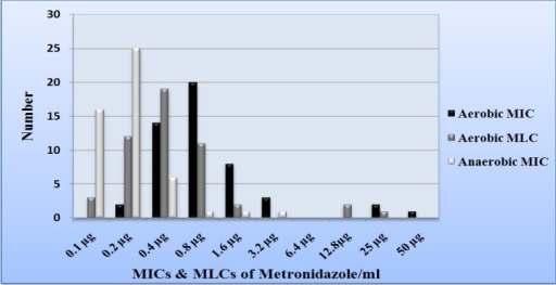 Comparison of metronidazole MICs and MLCs of Iranian T. vaginalis isolates under both aerobic and anaerobic environments
