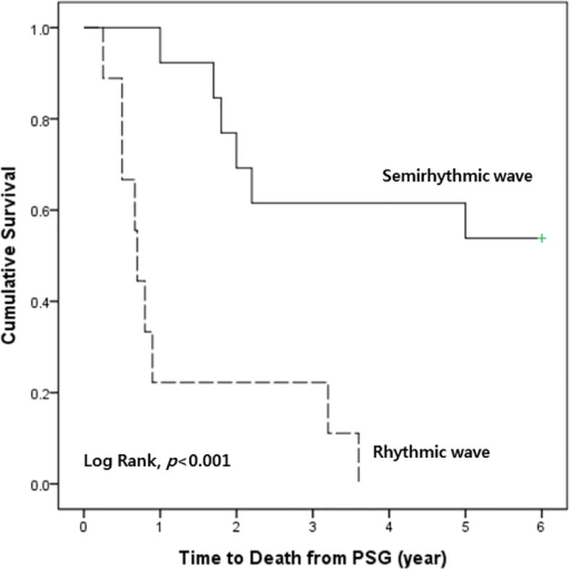 Kaplan-Meier analysis of waveform-specific survival rate in patients with MSA stridor.Patients with rhythmic waveform (n = 9) have a significantly worse prognosis than those with semirhythmic waveform (n = 13) (Log rank test, p<0.001)