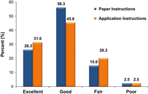 Bowel Preparation Quality On The Aronchick Scale Open I