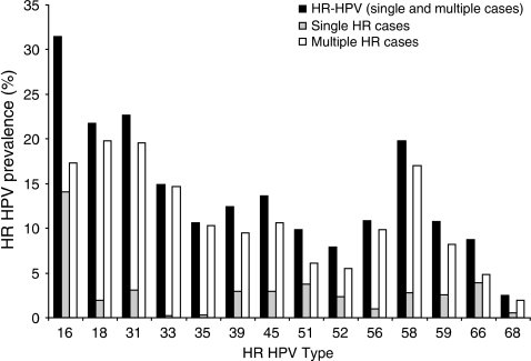 Cross-sectional overview of HR HPV type distribution in South Wales. The total number of HR HPV cases with single HR and multiple HR types in each genotype calculated as a percentage of the total number of positive cases (n=1015). The HR HPV prevalence of each type in order of predominance was as follows: HPV 16 (n=319 31.4%), HPV 31 (n=230 22.6%), HPV 18 (n=221 21.7%), HPV 58 (n=201 19.8%), HPV 33 (n=151 14.9%), HPV 45 (n=138 13.6%), HPV 39 (n=126 12.4%), HPV 56 (n=110 10.8%), HPV 59 (n=109 10.7%), HPV 35 (n=108 10.6%), HPV 51 (n=100 9.8%), HPV 66 (n=89 8.8%), HPV 52 (n=80 7.9%) and HPV 68 (n=25 2.5%). Single HR HPV type distribution (in order of predominance): HPV 16 (n=143 14.1%), HPV 66 (n=40 3.9%), HPV 51 (n=38 3.7%), HPV 31 (n=31 3.1%), HPV 45 (n=30 3.0%), HPV 39 (n=30 3.0%), HPV 58 (n=28 2.8%), HPV 59 (n=26 2.6%), HPV 52 (n=24 2.4%), HPV 18 (n=20 2.0%), HPV 56 (n=10 1.0%), HPV 68 (n=5 0.5%), HPV 35 (n=3 0.3%), and HPV 33 (n=2 0.2%). Multiple HR HPV type distribution: HPV 18 (n=201 19.8%), HPV 31 (n=199 19.6%), HPV 16 (n=176 17.3%), HPV 58 (n=173 17.0%), HPV 33 (n=149 14.7%), HPV 45 (n=108 10.6%), HPV 35 (n=105 10.3%), HPV 56 (n=100 5.5%), HPV 39 (n=96 9.5%), HPV 59 (n=83 8.2%), HPV 51 (n=62 6.1%), HPV 52 (n=56 5.5%), HPV 66 (n=49 4.8%), and HPV 68 (n=20 2.0%).