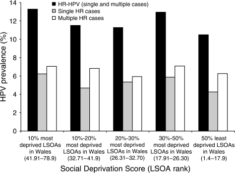 HPV Prevalence Distribution with Social Deprivation Score. The total number of HR HPV, single HR and multiple HR cases in each LSOA rank was calculated as a percentage of the total number of women in the study population (9079) classified as 10% most deprived LSOA (n=866), 10–20% most deprived LSOA (n=512), 20–30% most deprived LSOA (n=673), 30–50% most deprived LSOA (n=1144) and 50% least deprived LSOA in Wales (n=5884).