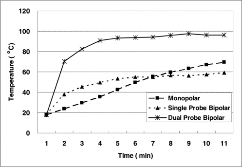 A graph showing the changes in mean temperature at 15 mm from the electrode tips in each group during radiofrequency ablation: group A = hypertonic saline-enhanced monopolar RFA; group B = hypertonic saline-enhanced single probe bipolar RFA; group C = hypertonic saline-enhanced dual probe bipolar RFA.