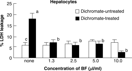 Effects of BF treatment on dichromate-induced cytotoxicity in primary cultures of rat hepatocytes. Hepatocytes were treated with BF alone (open square) or with a combination of BF and dichromate (1 mM) (filled square) for 8 h at 37°C in SGM. The effect of BF was evaluated as a percent of decreased LDH leakage against the total LDH from control hepatocytes without any treatment. Bars indicate mean ± SD (n = 4). P < 0.05 of superscript a as compared with values of superscript b and c. BF, Biofermentics™ (lactic acid bacteria-fermented soybean extract). LDH, lactate dehydrogenase.