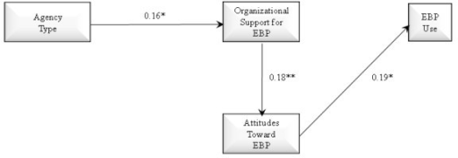 Path model with full mediation effects of agency type on organizational support for evidence-based practice, provider attitudes toward evidence-based practice, and provider use of evidence-based practice. N = 170; AIC = 2514.106, SBIC = 2513.678; *p < 0.05, **p < 0.01 (one-tailed).