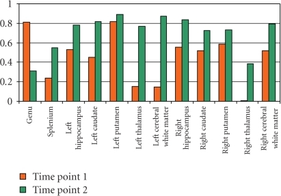 Spearman's rank correlation coefficients between the two different observers for the same time point (orange = Time Point 1; green = Time Point 2).