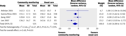 Fig 5 Absolute systolic blood pressure after community nurse led interventions compared with usual care for good quality studies