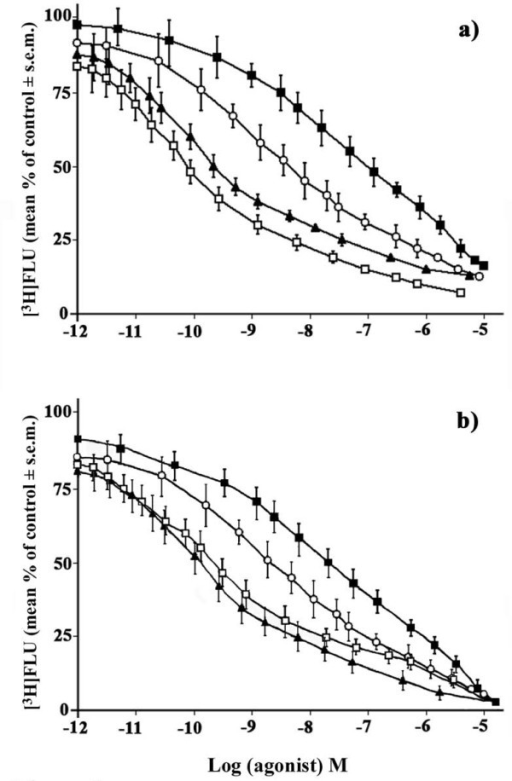 "Competition curves of [3H] Ro 15-1788 in the Sch of HIB and NHIB hamsters. Displacement curves of [3H] Ro 15-1788 (mean % of total binding ± s.e.m) showing the differing binding capacities in the suprachiasmatic nucleus (Sch) of a) HIB and b) NHIB hamsters. Competition study was carried out in the presence of different concentration (500 nM-1 nM) of α1 (zolpidem, white square) and α2 (flunitrazepam, black triangle) agonists plus α4 antagonist (Ro 15-4513, black square) and α5 inverse agonist, (Ry 080, white circle) as described in ""Materials and Methods"". Each point represents the mean of five separate tests."