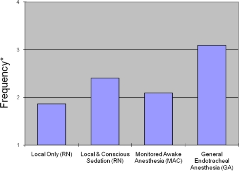 Averaged ratings of physician's frequency of use for four types of anesthesia. *Treated as ordinal where 1 = Never, 2 = Least frequent, 3 = Frequent, 4 = Most frequent.