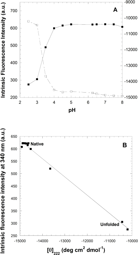 H-induced unfolding of YHKB.(A) pH-induced unfolding of YHKB monitored by the fluorescence emission intensity at the maximum wavelength (▪) and [θ]222 (□). (B) Spectral diagram of pH-induced equilibrium unfolding of YHKB, reporting on F340 versus [θ]222.