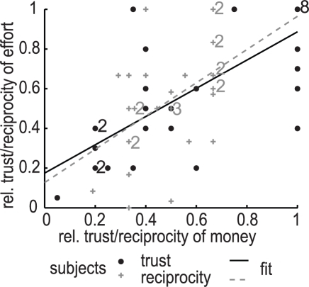Relationship between a subject's relative trust or relative reciprocity in the monetary and effort conditions.Each trustor is represented by a black dot (n = 30) and each trustee is represented by a grey cross (n = 30). When dots or crosses overlap a small number is shown nearby, representing the amount of overlapping dots (in black) or crosses (in grey). The black solid line represents a linear regression of the relative amount trusted in the effort condition as a function of the relative trust in the monetary condition (β = 0.71, p-val = 1.6×10−6, r2 = 0.57). The grey dashed line represents a linear regression of the relative amount reciprocated in the effort condition as a function of the relative amount reciprocated in the monetary condition (β = 0.84, p-val = 6.9×10−3, r2 = 0.23).