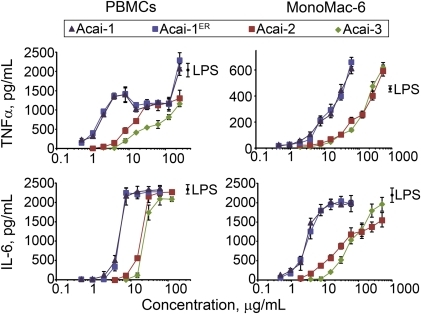 Effect of Acai polysaccharide on TNF-α and IL-6 production in MonoMac-6 and human PBMCs.Human PBMCs or MonoMac-6 macrophages were incubated for 24 h with the indicated concentrations of polysaccharide fractions Acai-1, Acai-1 pretreated with endotoxin-removing gel (Acai-1ER), Acai-2, Acai-3, or 200 ng/mL LPS. Cell-free supernatants were collected, and extracellular TNF-α and IL-6 were quantified by ELISA. Values represent the mean ± SD of triplicate samples from one experiment, which is representative of at least three independent experiments.