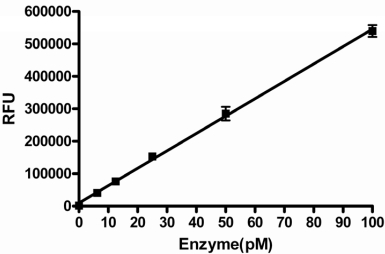 GUS enzyme titration. GUS was titrated into the assay under final assay conditions with an incubation time of 30 min in the presence of 1% DMSO. Data points represent the average of three determinations per concentration and error bars represent standard deviations. Data are representative of three independent experiments.