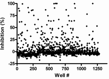 Screen of the Prestwick collection with the GUS assay. Each point represents a compound. The percent inhibition values were calculated relative to controls on the plates.