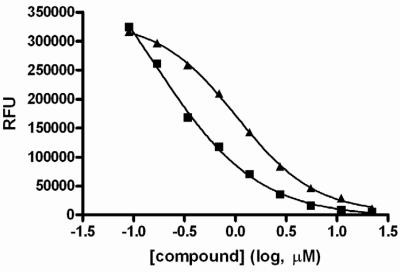 IC50 value determination for two screen hits. Compounds were serially diluted in 100% DMSO then transferred to assay plates for the GUS activity assay. Concentration response curves are shown for two representative hits from the screen.