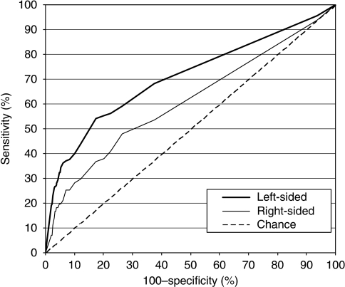 ROC curves for detecting patients with advanced colorectal neoplasia stratified by anatomical subsite, using a quantitative immunochemical FOBT. (In an ROC curve, the true positive rate (sensitivity) is plotted in function of the false positive rate (100−specificity) for different positivity thresholds (i.e., different cutoff levels) of a quantitative test (here, faecal haemoglobin levels). The AUC is a measure of how well a quantitative test can distinguish between subjects with and without a disease.)