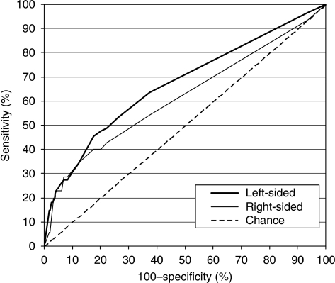 ROC curves for detecting patients with one advanced colorectal neoplasm (and no other colorectal adenomas) stratified by anatomical subsite, using a quantitative immunochemical FOBT. (In an ROC curve, the true positive rate (sensitivity) is plotted in function of the false positive rate (100−specificity) for different positivity thresholds (i.e., different cutoff levels) of a quantitative test (here, faecal haemoglobin levels). The AUC is a measure of how well a quantitative test can distinguish between subjects with and without a disease.)